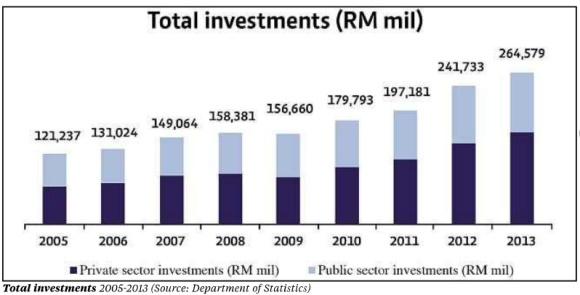 Malaysia's Realised Investment